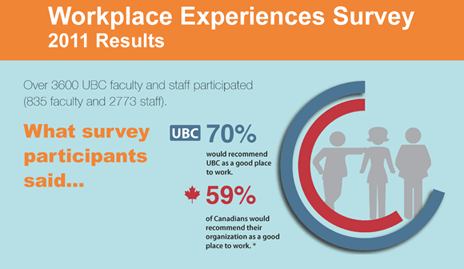 Workplace Experience Survey results